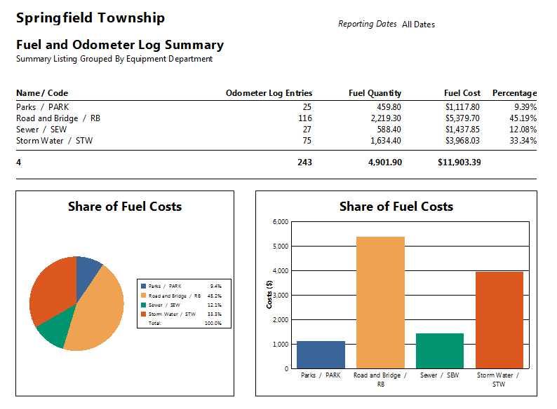 Fuel Report