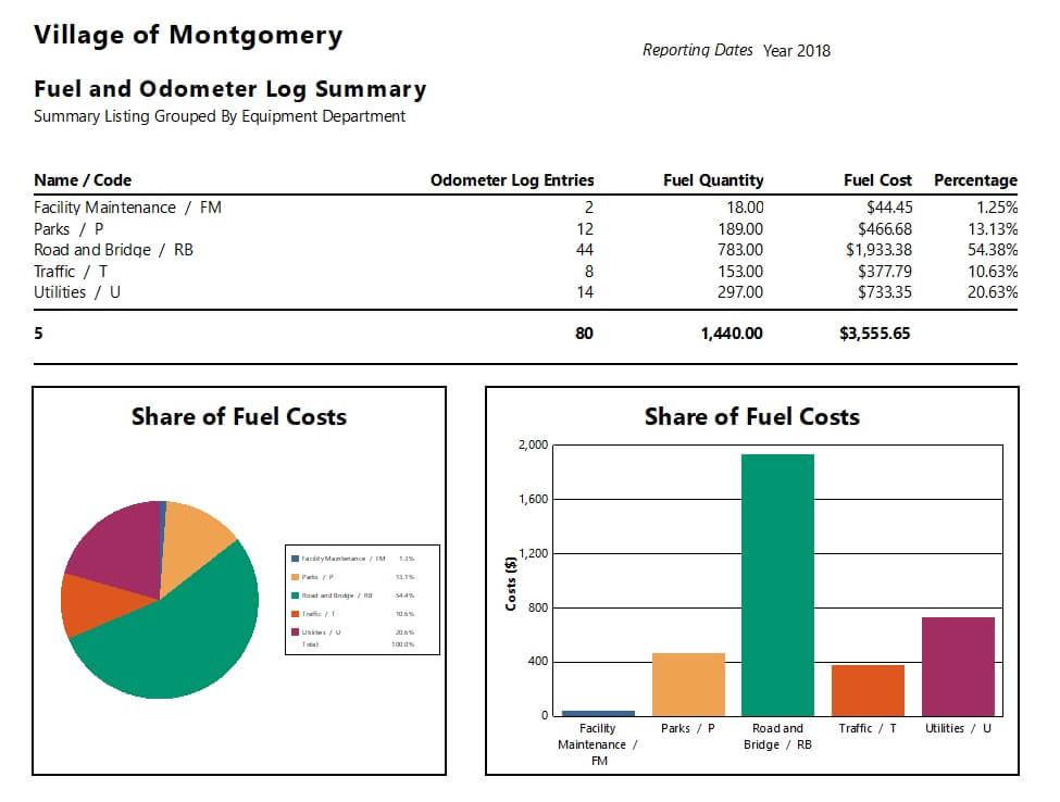 Fuel Odometer Log Summary