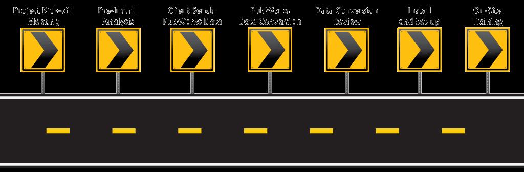 Implementation steps